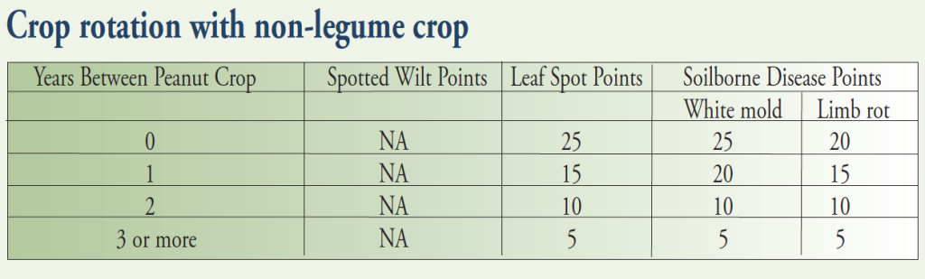 pg 18 crop rotation