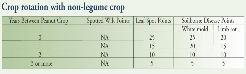 pg 18 crop rotation