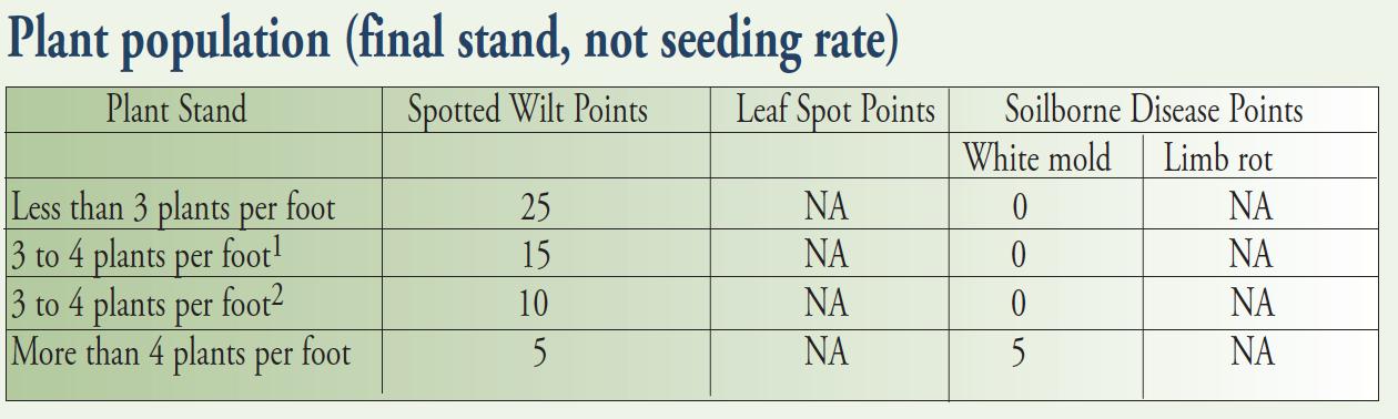 pg 19 plant population