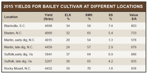 2015 Yields for Bailey Cultivar for Different Locations