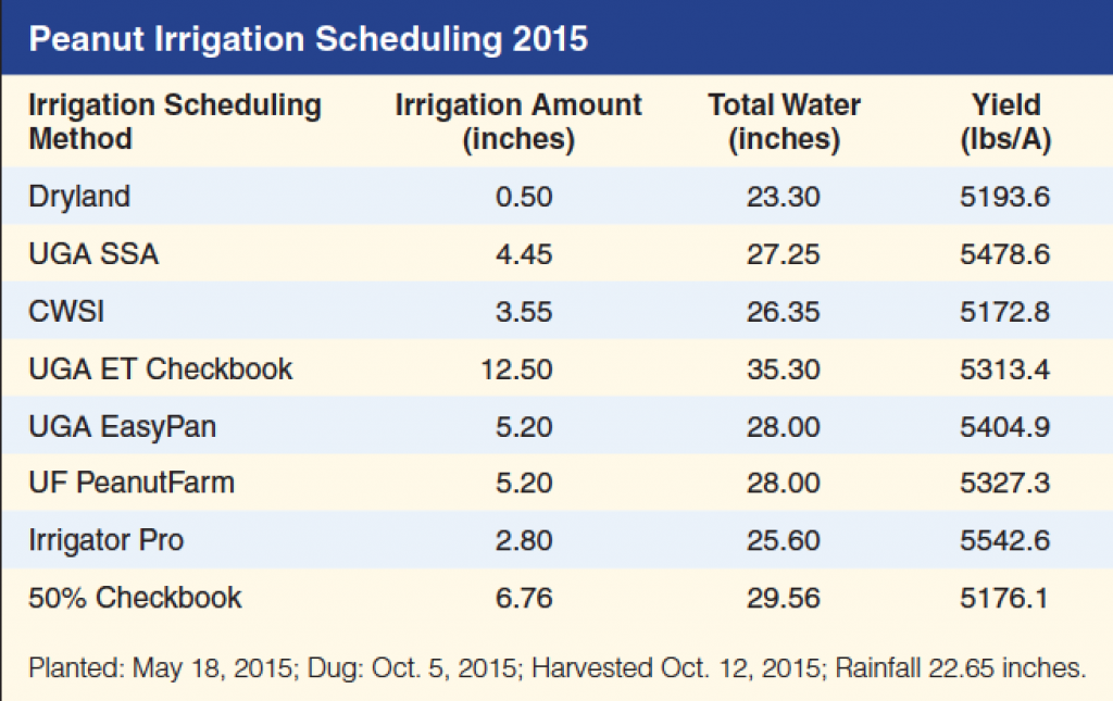 PeanutIrrigationSched15