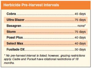 HerbicidePreHarvest