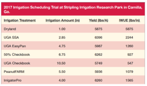 2017 UGA irrigation trial results