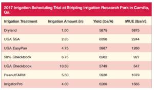 2017 UGA irrigation trial results