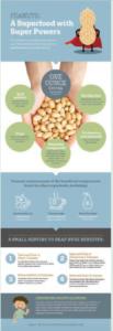 Peanut superfood graphic