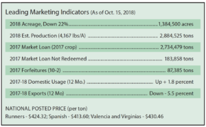 Oct. 15, 2018, marketing info chart