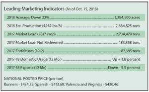 Oct. 15, 2018, marketing info chart