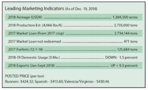 Dec. 10, 2018, peanut prices