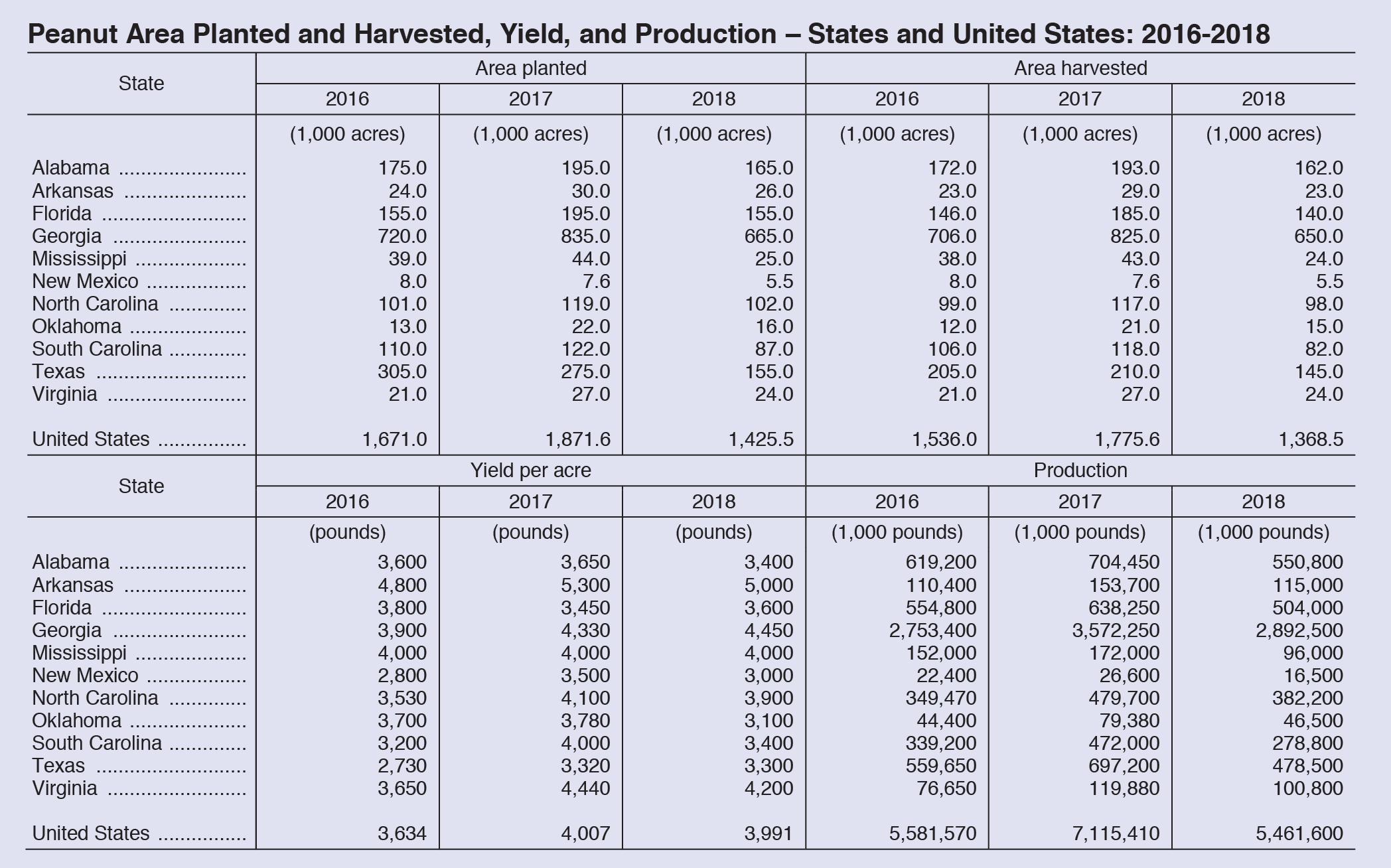 2018 peanut acreage chart
