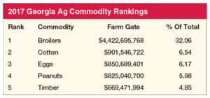 georgia ag commodity rankings