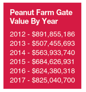 georgia peanut farmgate values