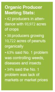 organic peanut stats
