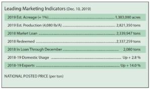 dec. 10, 2019, peanut market chart