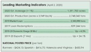 april 2, 2020, peanut prices