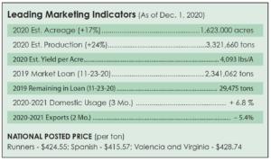 dec 1, 2020, market report