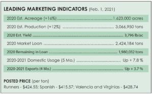 Feb. 1, 2021, market report