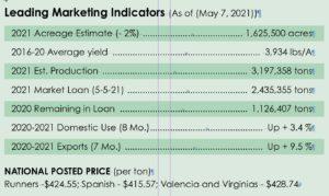 Chart of leading peanut market indicators